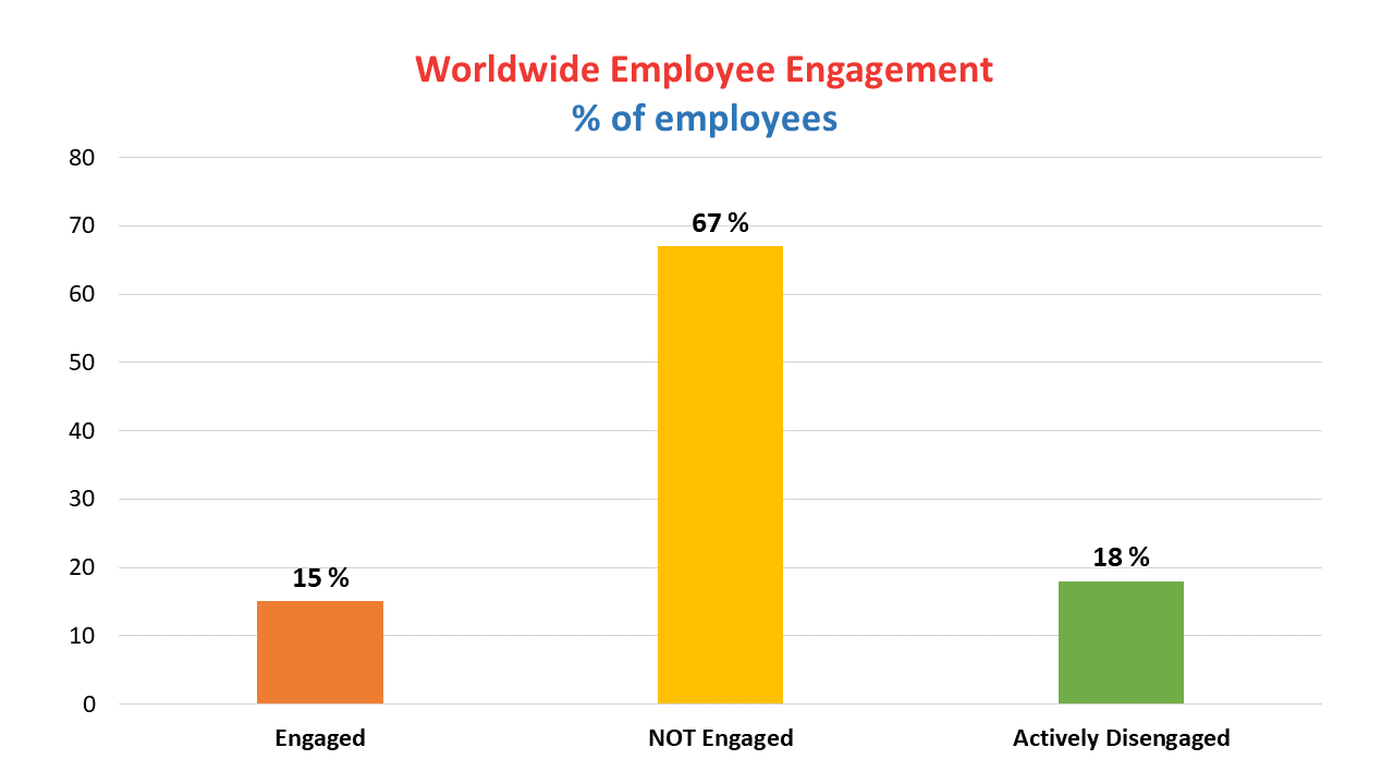 Worldwide Employee engagement chart - Linked to employee motivation