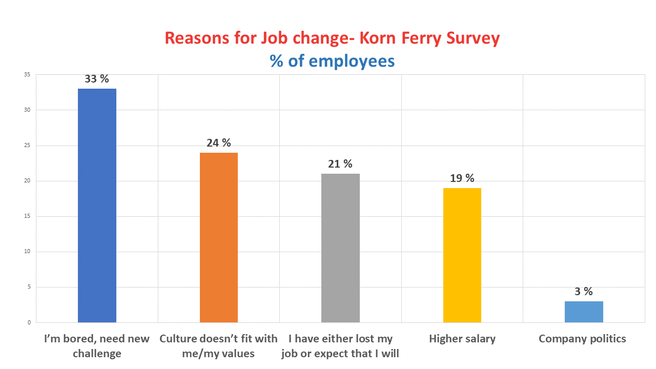 Reasons for job change- Employee motivation